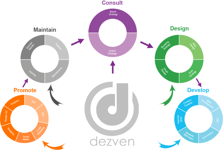 Welcome to dezven software solution